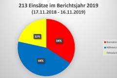 Grafik: Prozentuale Darstellung der Einsätze ein 2019.
