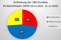 Grafische Aufteilung der Einsätze im Berichtsjahr.